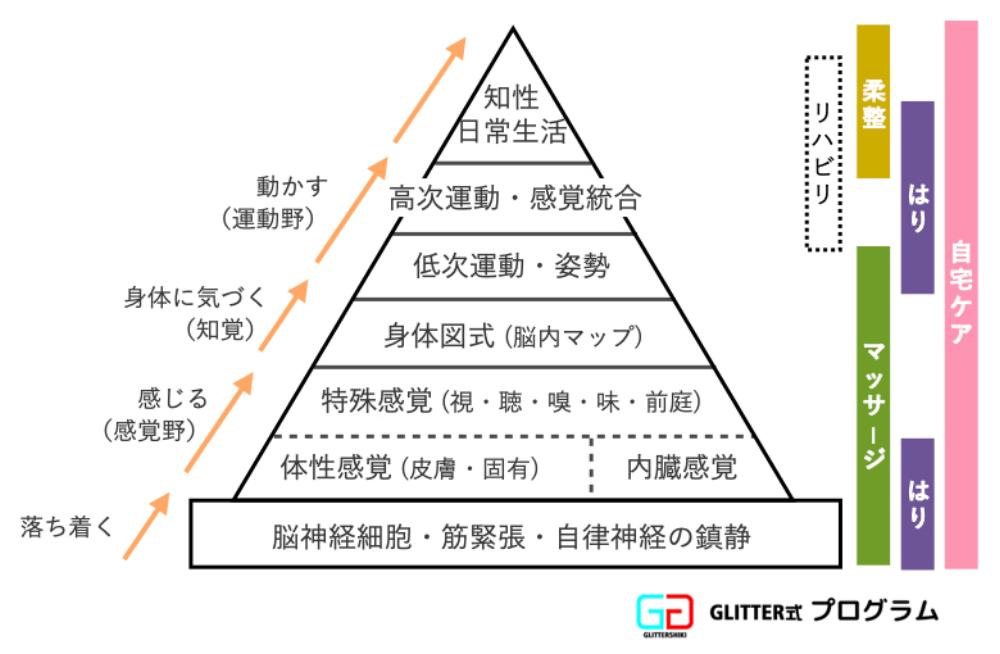 GLITTER式®プログラム
